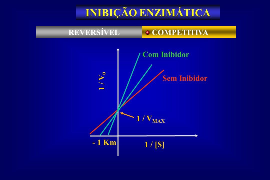 INIBIÇÃO ENZIMÁTICA REVERSÍVEL COMPETITIVA - 1 Km 1 / V0 1 / [S]